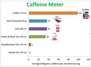 caffeine meter may 2014