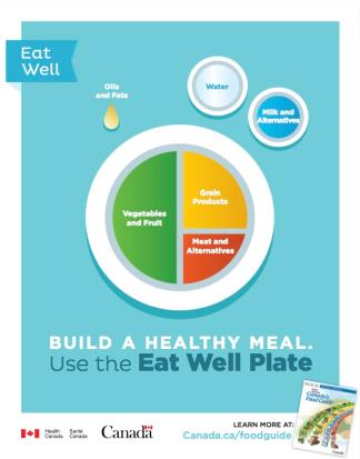 healthy eating plate 2015